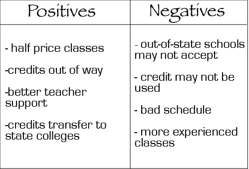 Positives, negatives weighed taking college credit classes in high school