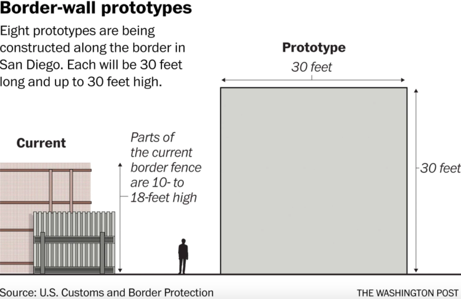 President Trump begins prototype construction for promised wall