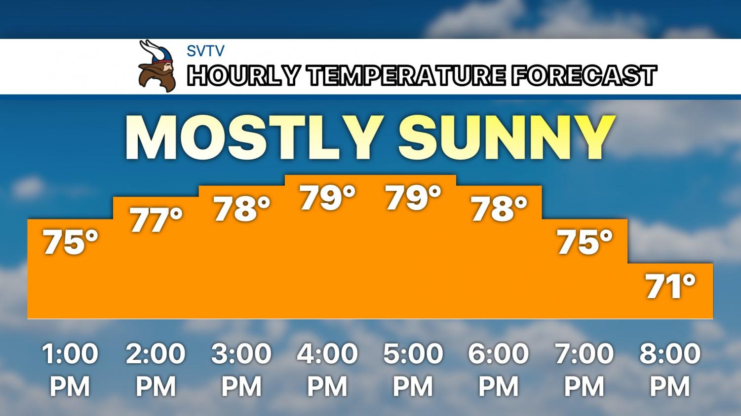 Temperatures in the 70s this afternoon