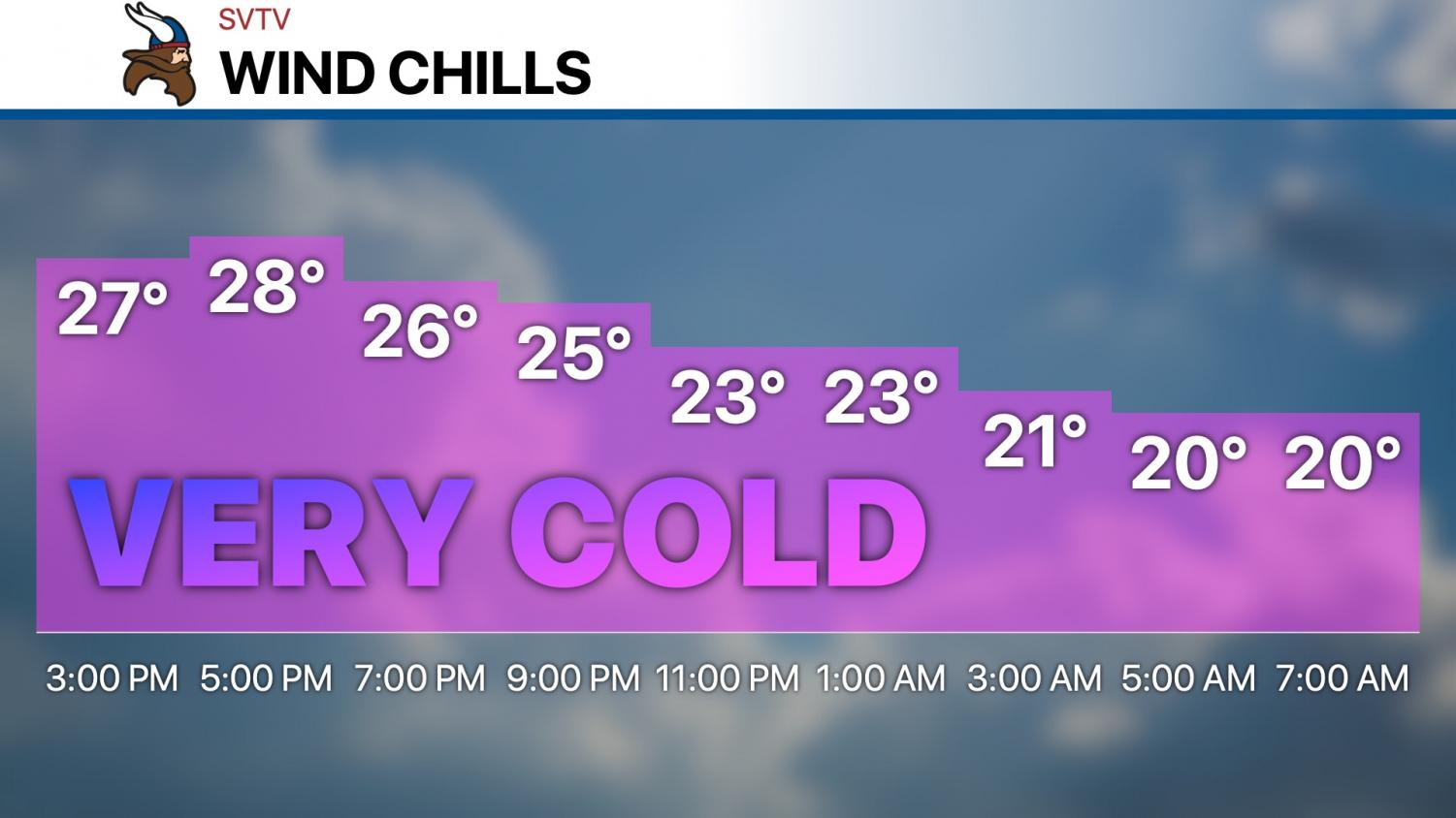 It will feel like the 20s today