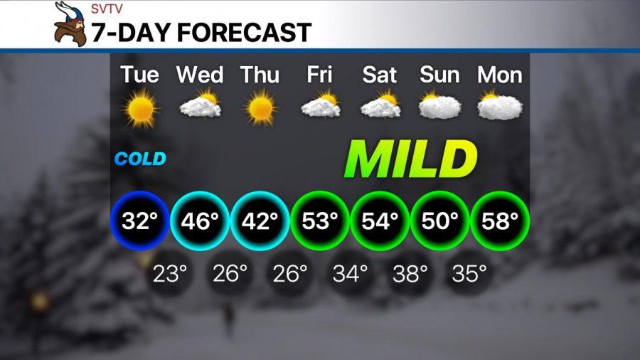 Warming up this week